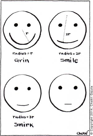 A grin, a smile and a smirk are compared based on the radius of mouth/lips