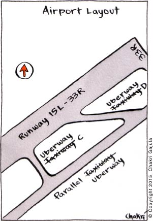 An airport layout is shown with a Runway and a few Taxiways, where Taxiway name is corrected to Uberway