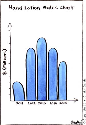 A hand lotion sales chart is shown where the bar chart resembles hand fingers